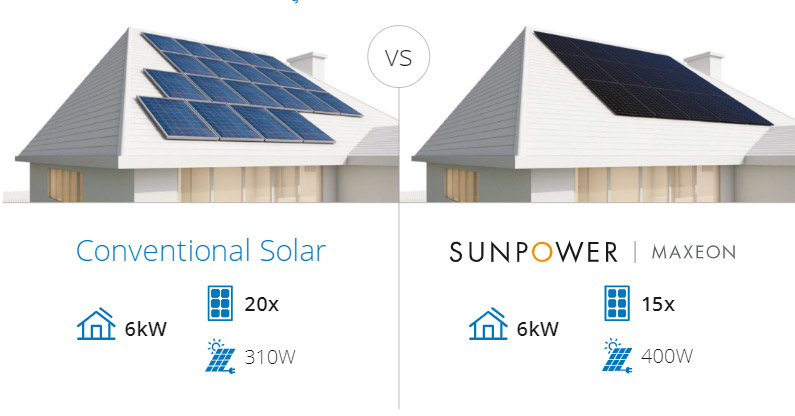 Conventional Solar Comparison